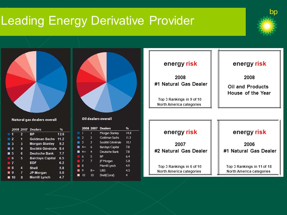 Leading Energy Derivative Provider