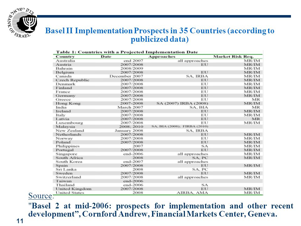 Basel II Implementation Prospects in 35 Countries (according to publicized data)