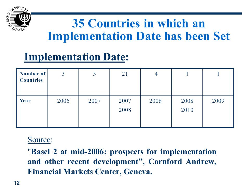 35 Countries in which an Implementation Date has been Set