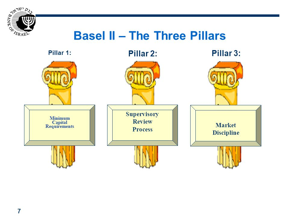 Basel II – The Three Pillars