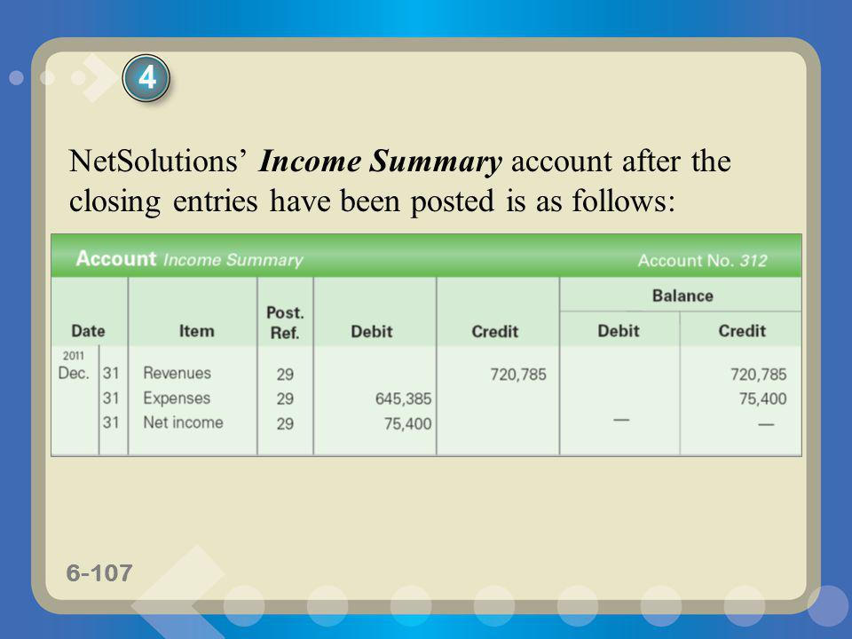 4 NetSolutions' Income Summary account after the closing entries have been posted is as follows: