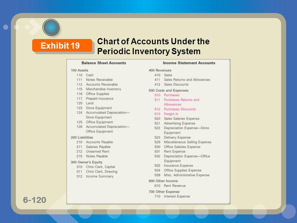 Chart of Accounts Under the Periodic Inventory System