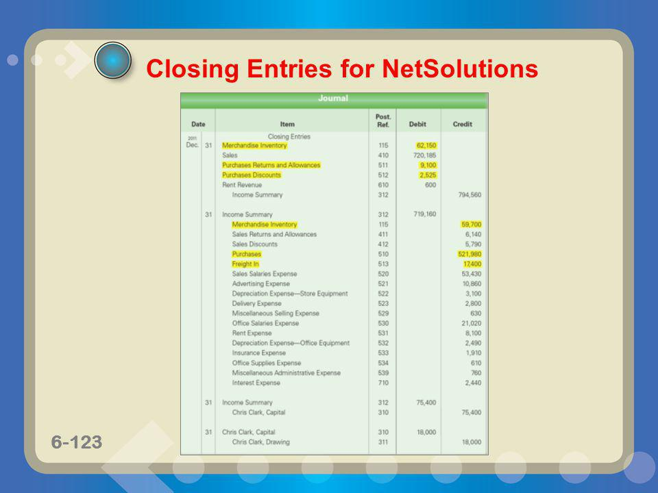 Closing Entries for NetSolutions