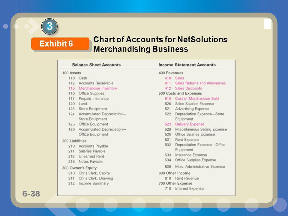 3 Chart of Accounts for NetSolutions Merchandising Business Exhibit 6