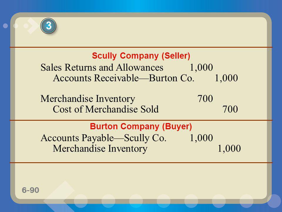 Scully Company (Seller) Burton Company (Buyer)
