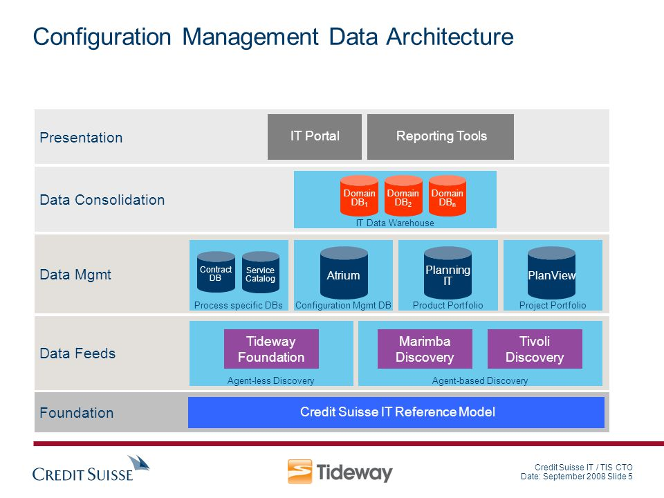 Configuration Management Data Architecture