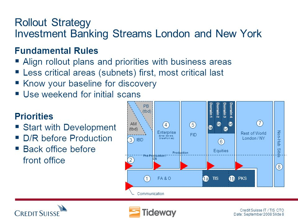 Rollout Strategy Investment Banking Streams London and New York