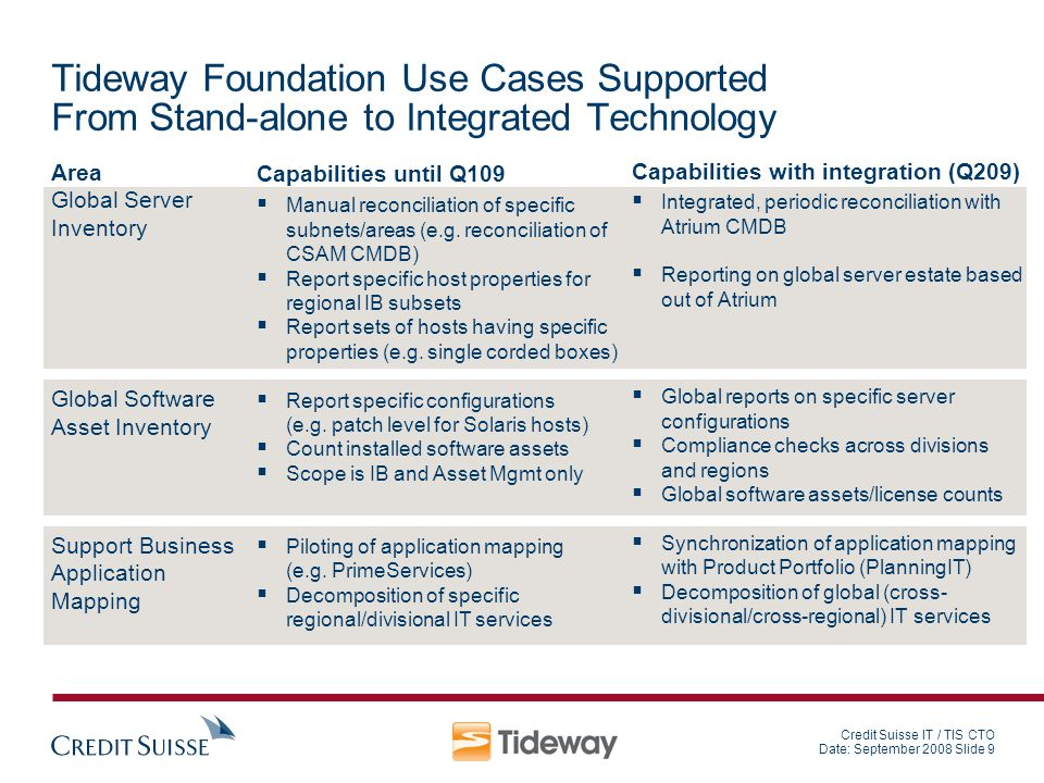 Tideway Foundation Use Cases Supported From Stand-alone to Integrated Technology