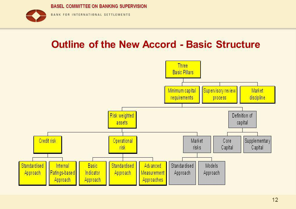 Outline of the New Accord - Basic Structure