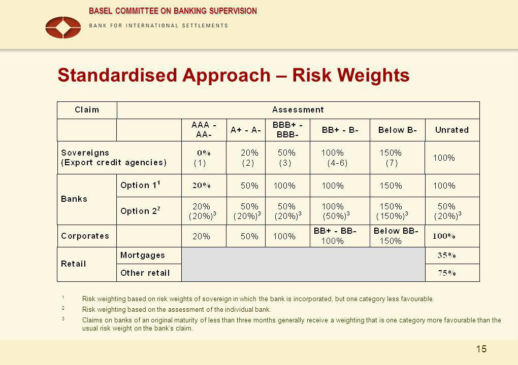 cEng Standardised Approach – Risk Weights