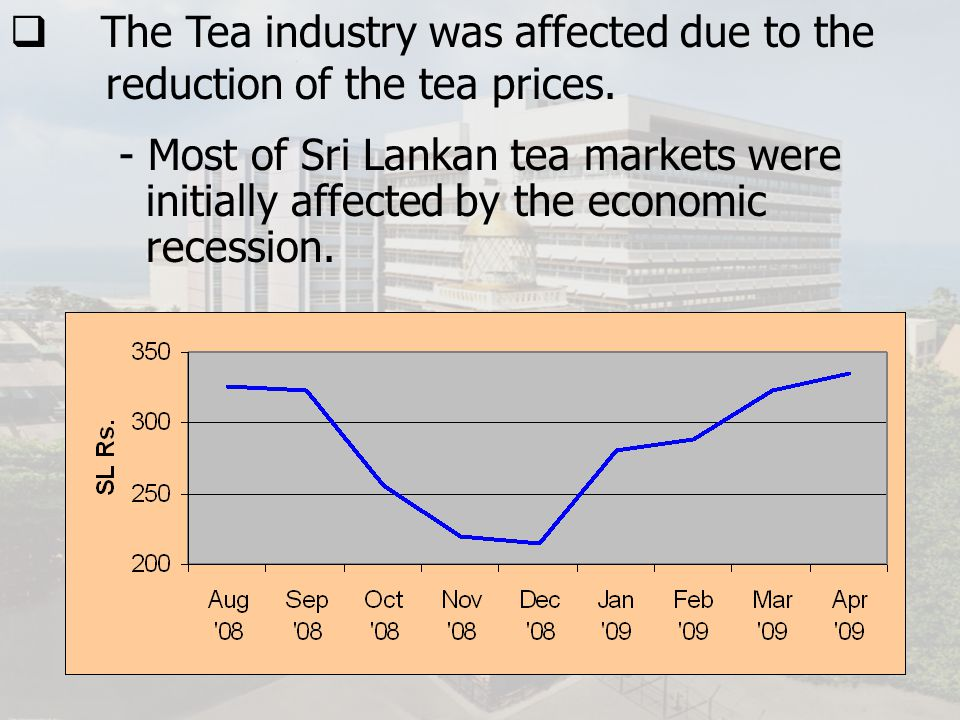 The Tea industry was affected due to the reduction of the tea prices.