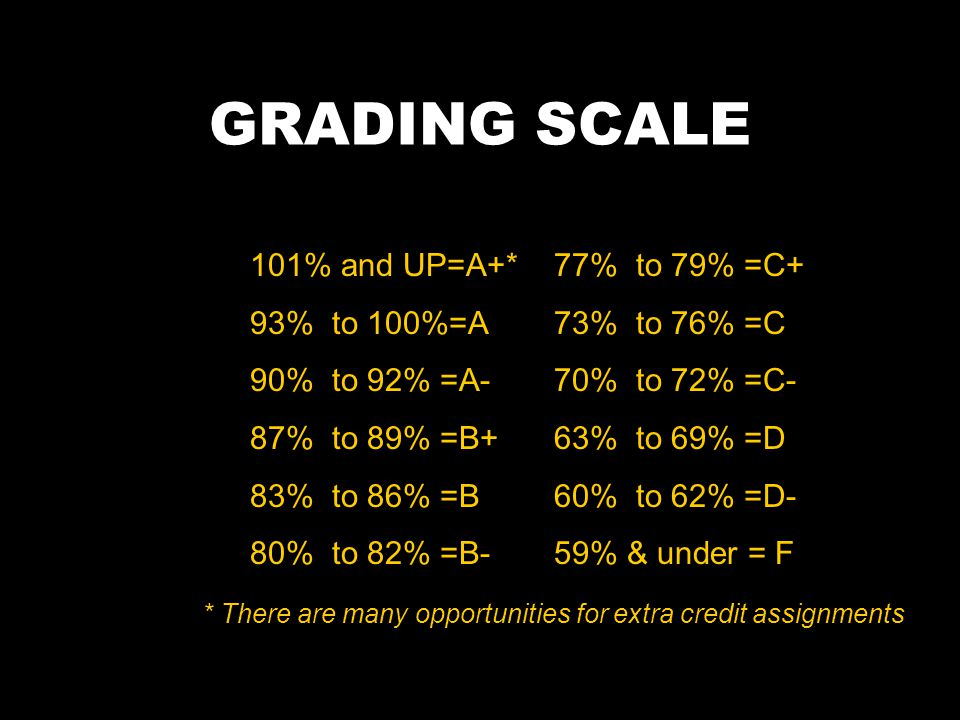 GRADING SCALE 101% and UP=A+* 93% to 100%=A 90% to 92% =A-