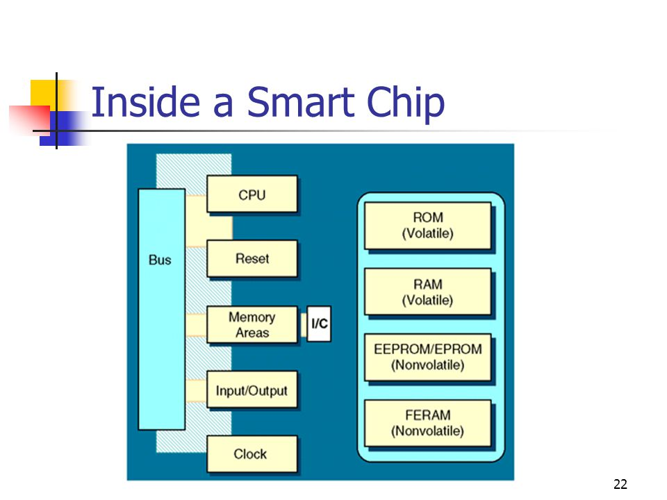 Inside a Smart Chip ROM = Read-Only Memory RAM = Random Access Memory