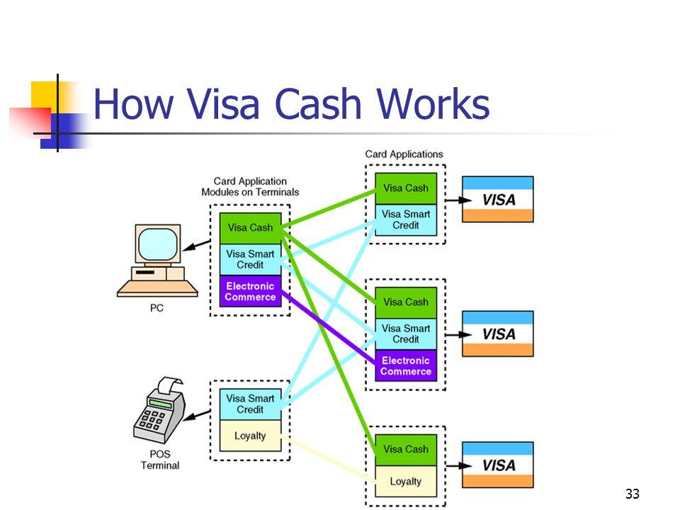 How Visa Cash Works