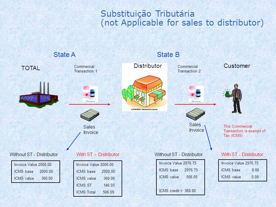 Substituição Tributária (not Applicable for sales to distributor)