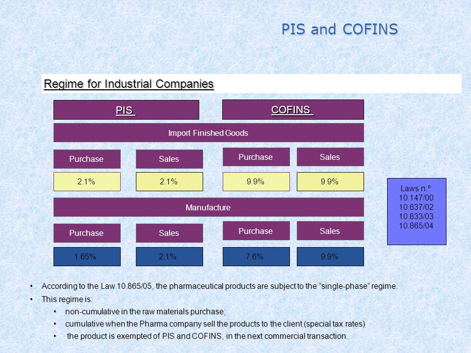 PIS and COFINS Regime for Industrial Companies PIS COFINS