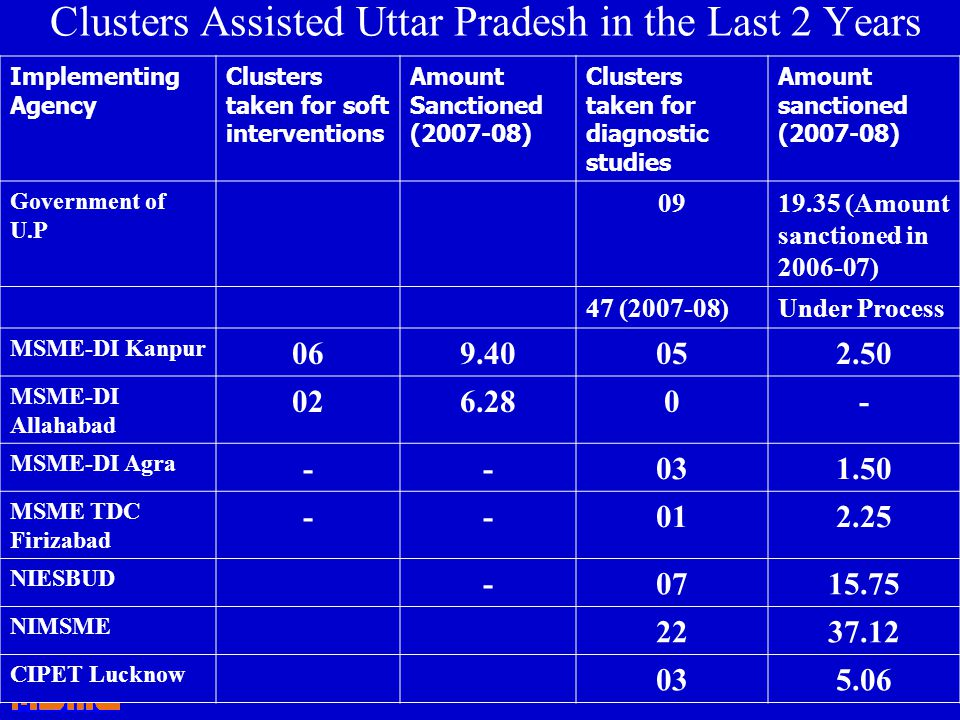 Clusters Assisted Uttar Pradesh in the Last 2 Years