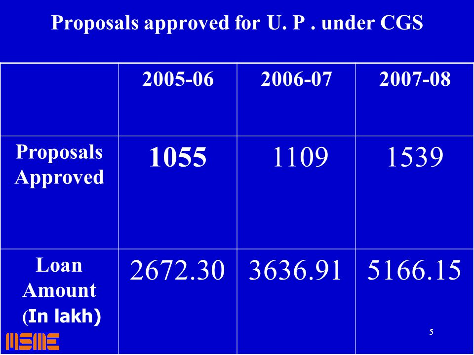 Proposals approved for U. P . under CGS