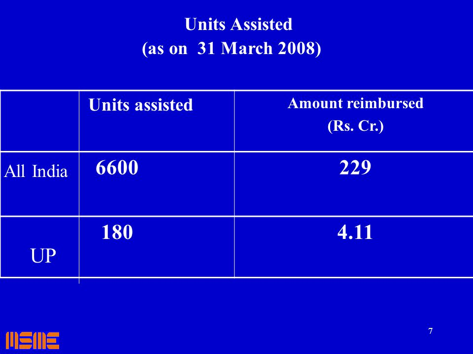 6600 229 180 4.11 UP Units Assisted (as on 31 March 2008) All India