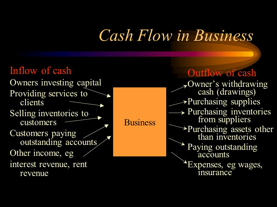 Cash Flow in Business Inflow of cash Outflow of cash
