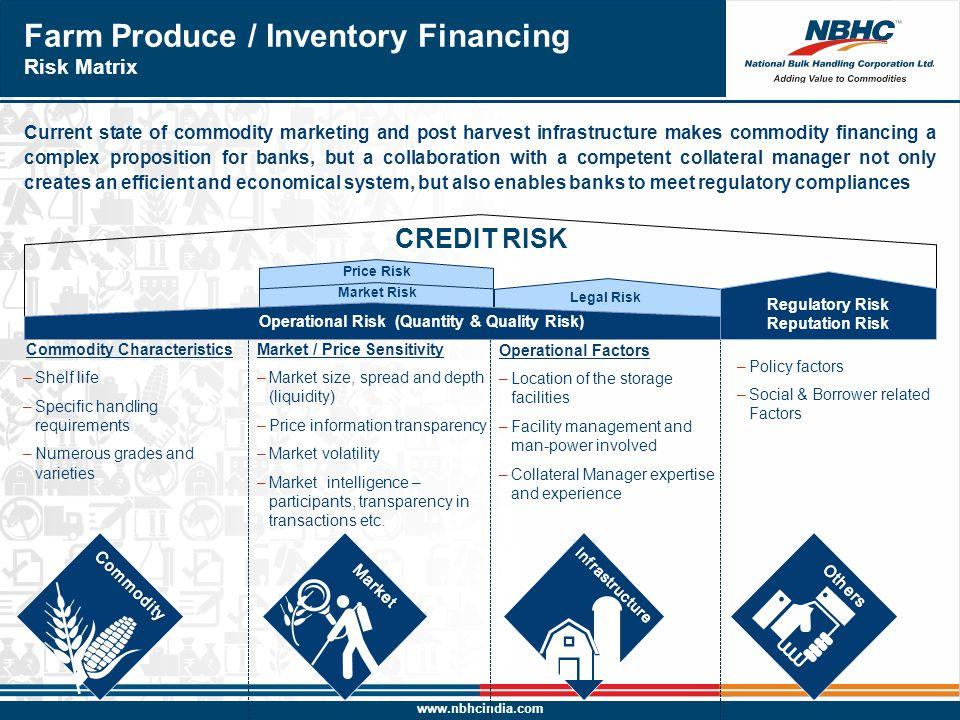 Farm Produce / Inventory Financing Risk Matrix