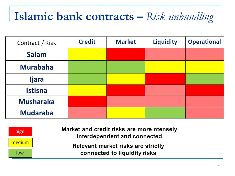 Islamic bank contracts – Risk unbundling