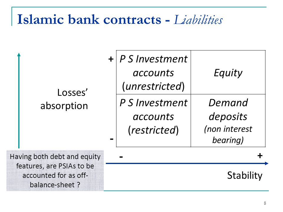 Islamic bank contracts - Liabilities