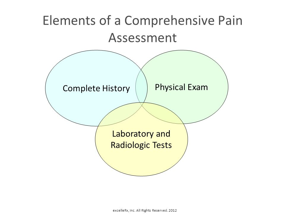 Elements of a Comprehensive Pain Assessment