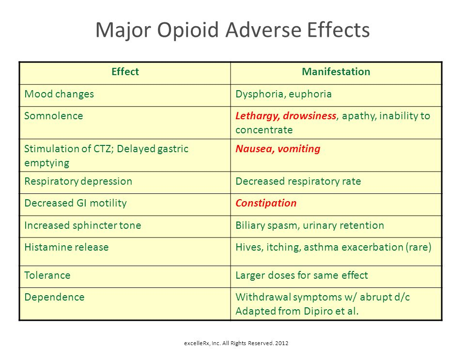 Major Opioid Adverse Effects