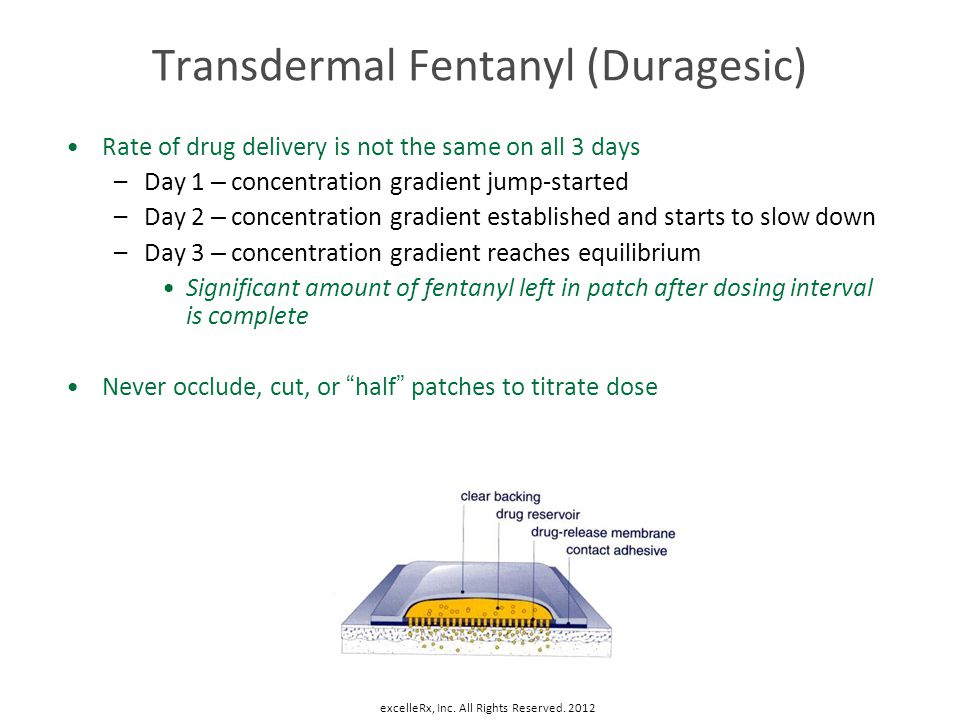 Transdermal Fentanyl (Duragesic)