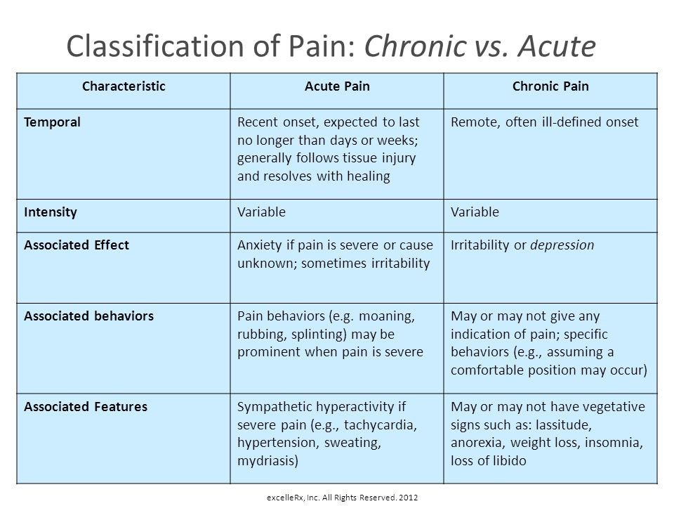Classification of Pain: Chronic vs. Acute