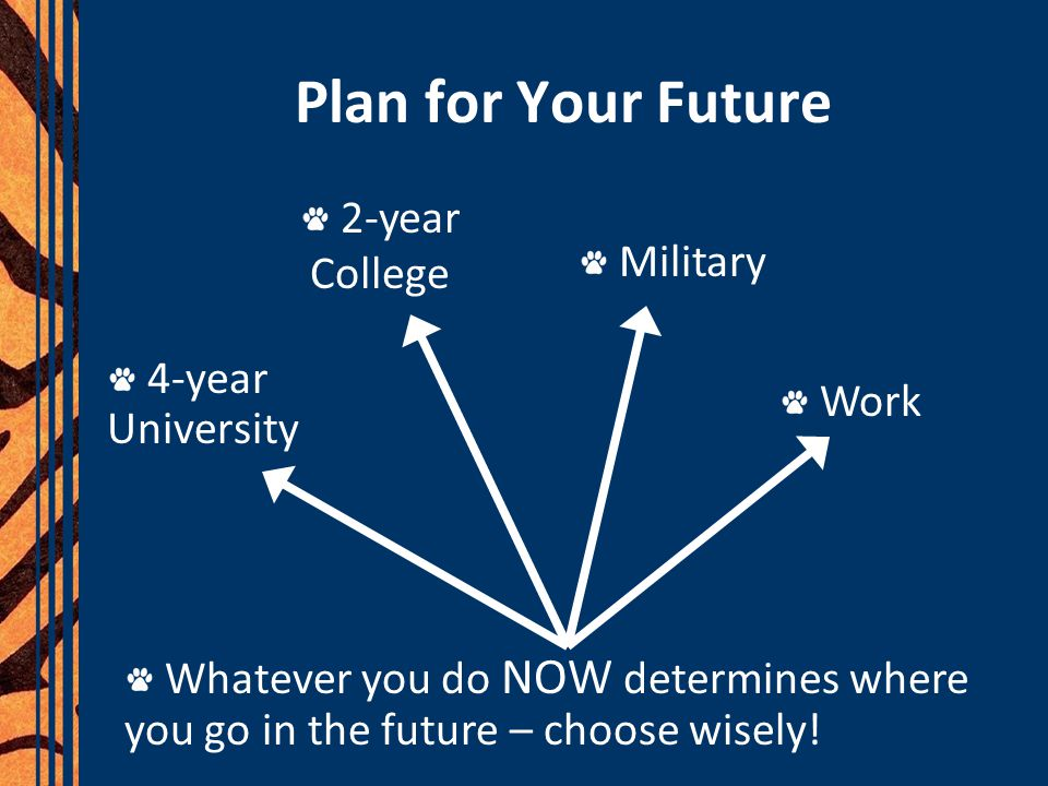 Plan for Your Future 2-year College Military 4-year University Work