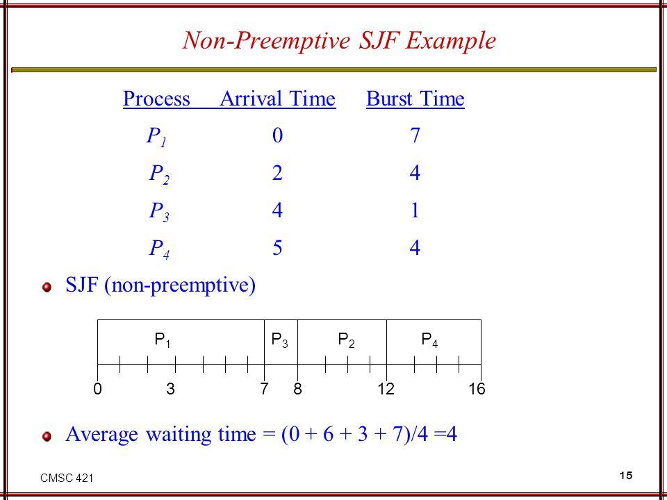 Non-Preemptive SJF Example