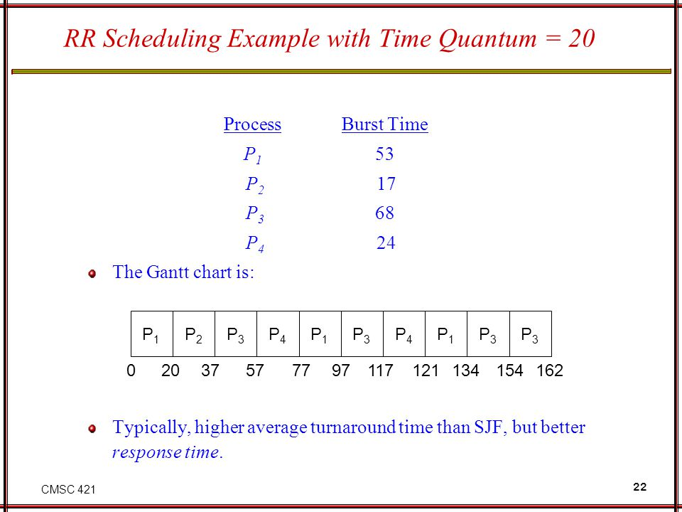 RR Scheduling Example with Time Quantum = 20