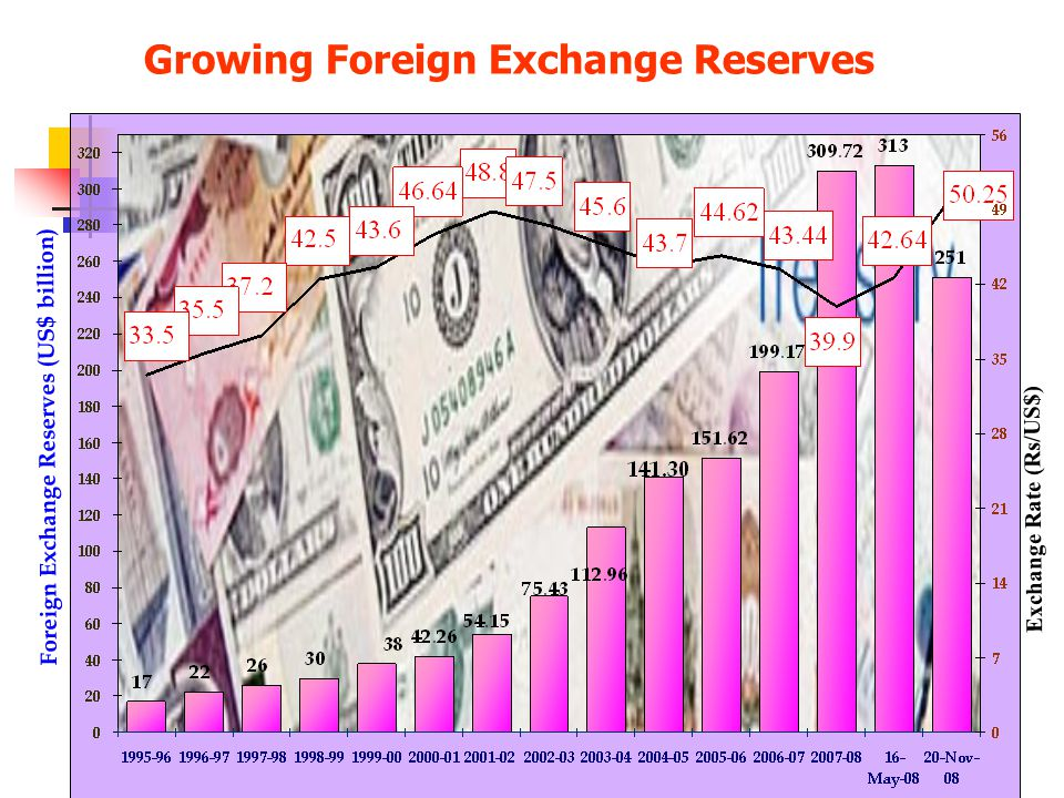 Growing Foreign Exchange Reserves