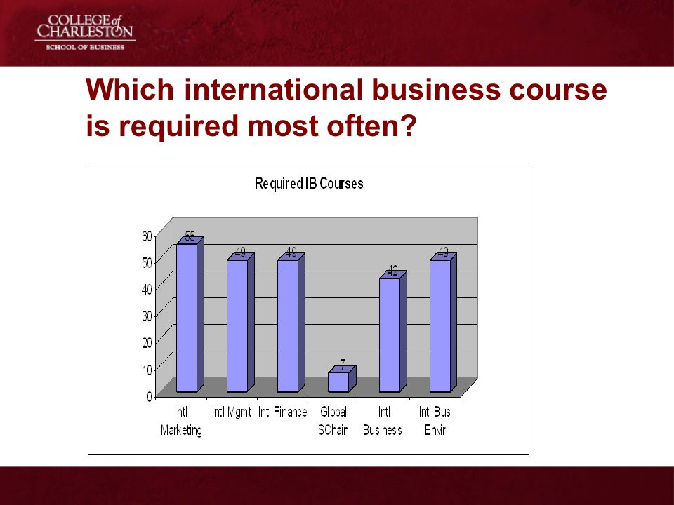 Which international business course is required most often