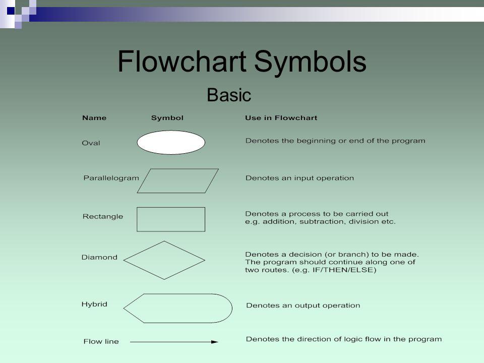 basic flowchart symbols Related posts of flowchart diagram shapes elegant process flow diagram symbol elegant basic flowchart symbols and.