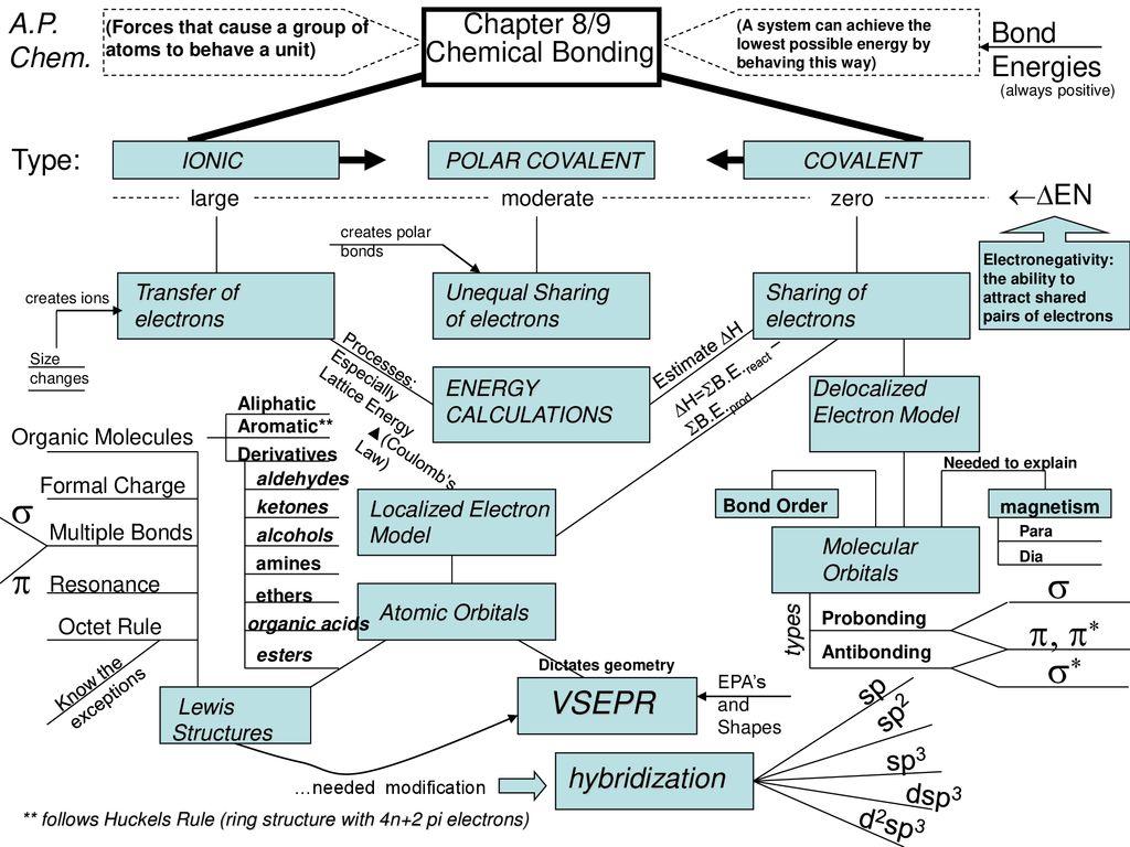 s p s p, p* s* VSEPR A P  Chem  Chapter 8/9 Bond Energies - ppt download