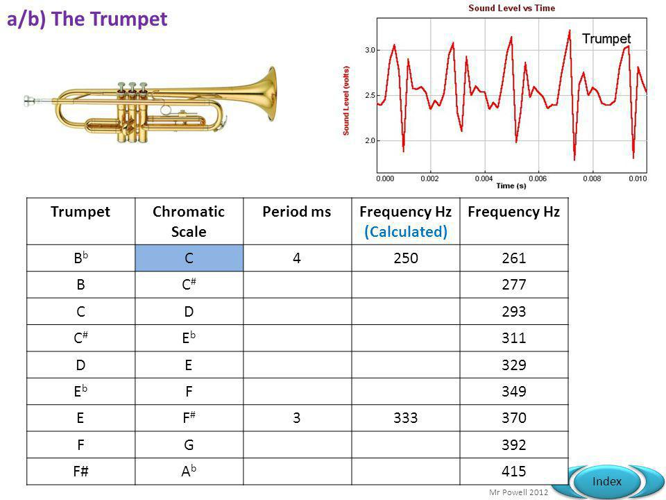 a/b) The Trumpet Trumpet Chromatic Scale Period ms Frequency Hz