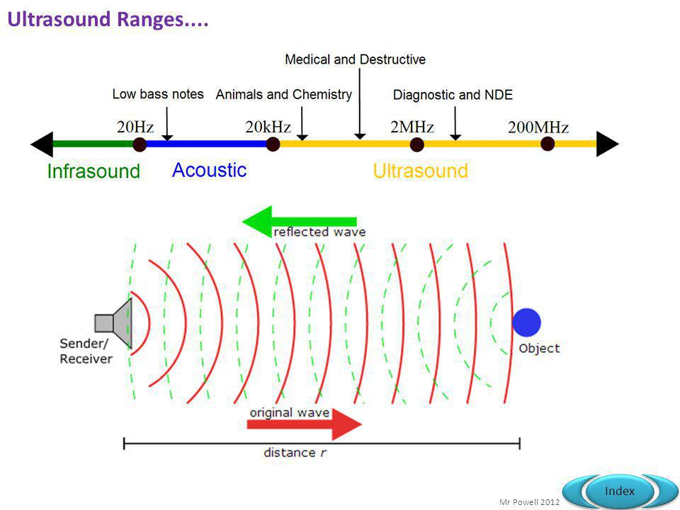 Ultrasound Ranges....