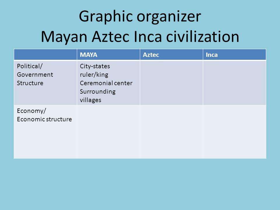 Graphic organizer Mayan Aztec Inca civilization