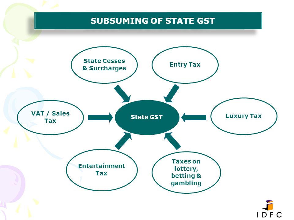 State Cesses & Surcharges Taxes on lottery, betting & gambling