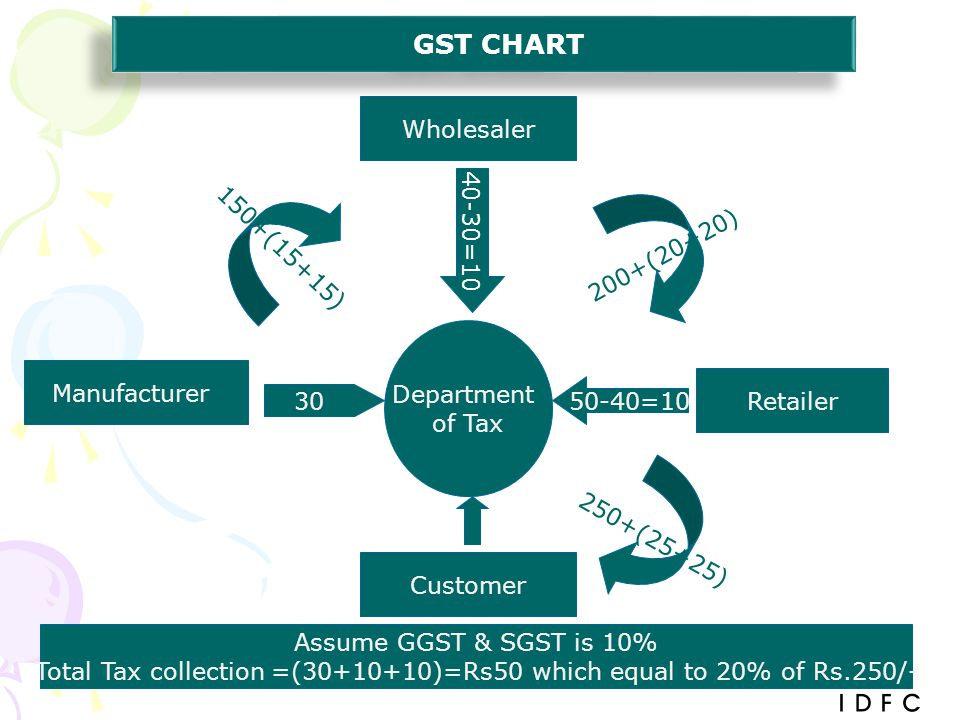 Total Tax collection =(30+10+10)=Rs50 which equal to 20% of Rs.250/-