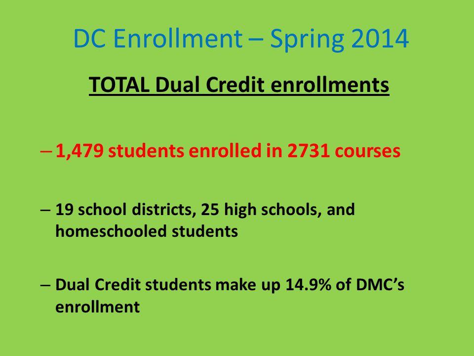TOTAL Dual Credit enrollments