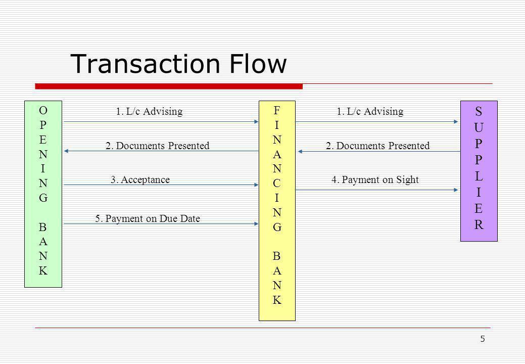 Transaction Flow S U P L I E R O P E N I G B A K F I N A C G B K