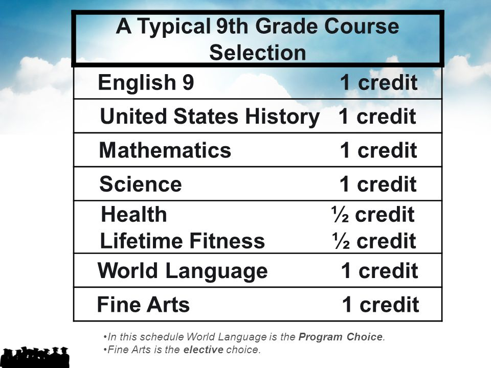 A Typical 9th Grade Course Selection