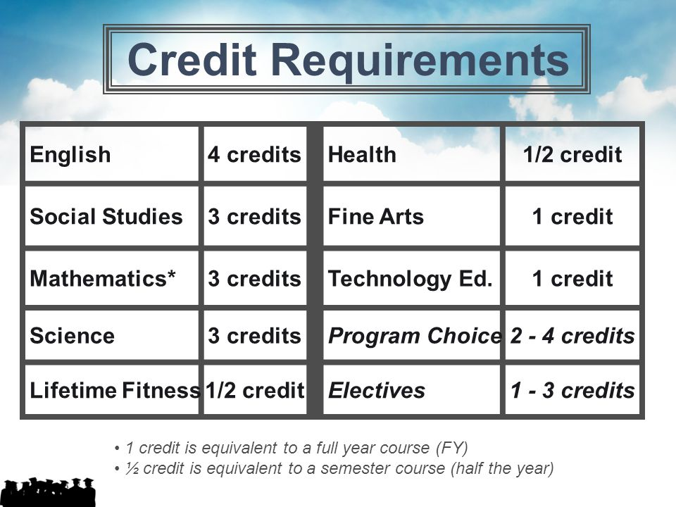 Credit Requirements English 4 credits Health 1/2 credit Social Studies