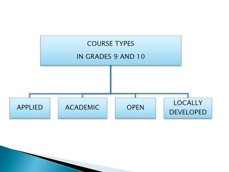 COURSE TYPES IN GRADES 9 AND 10 APPLIED ACADEMIC OPEN