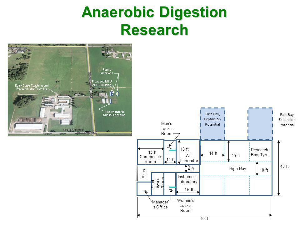 Anaerobic Digestion Research