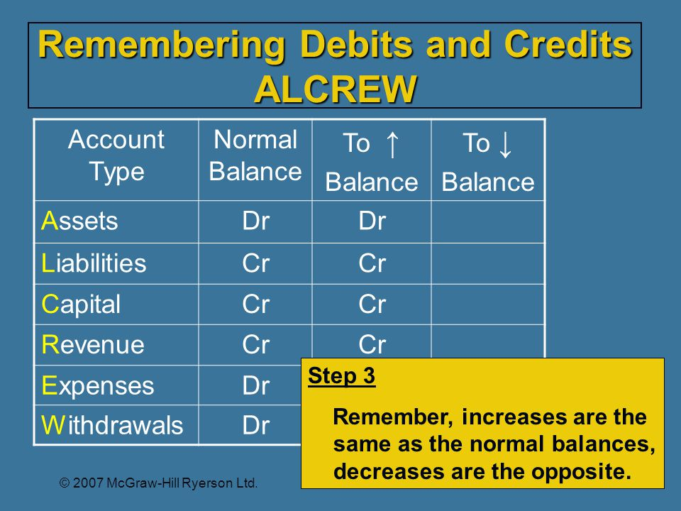 Remembering Debits and Credits